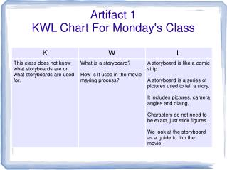 Artifact 1 KWL Chart For Monday's Class