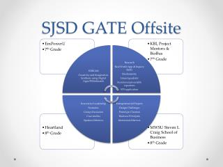 SJSD GATE Offsite