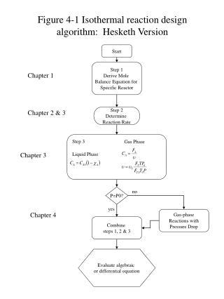 Figure 4-1 Isothermal reaction design algorithm:  Hesketh Version