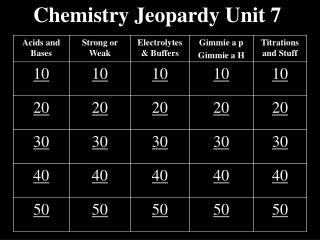 Chemistry Jeopardy Unit 7
