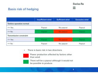 Basis risk of hedging