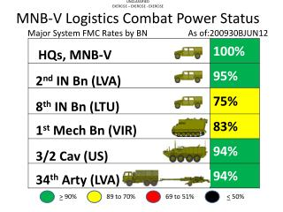 UNCLASSIFIED EXERCISE � EXERCISE - EXERCISE MNB-V Logistics Combat Power Status