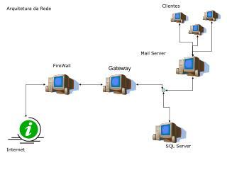 Arquitetura da Rede