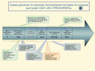 Схема расчетов по сделкам, Контролером поставки по которым выступает ОАО «АК «ТРАНСНЕФТЬ»