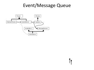 Event/Message Queue