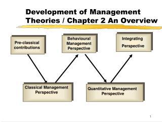 Development of Management Theories / Chapter 2 An Overview