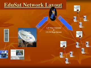 EduSat Network Layout