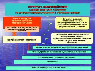 Комитет по труду и занятости населения  Московской области