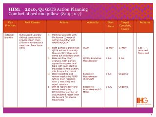 HIM:    2010, Q1  GSTS Action Planning Comfort of bed and pillow  (81.9 ; 0.7)