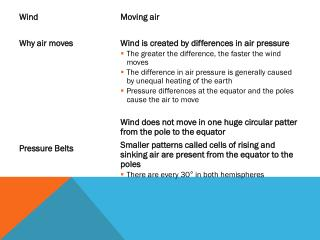 Wind   Why air moves  Pressure Belts