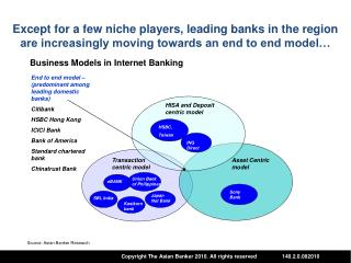 Asset Centric model