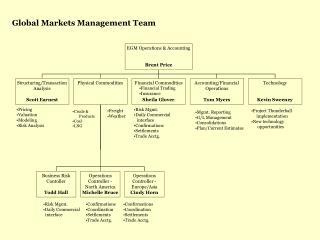 Global Markets Management Team