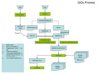QiQu Process