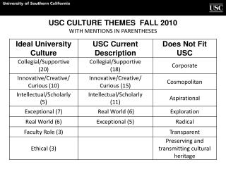 USC CULTURE THEMES  FALL 2010 WITH MENTIONS IN PARENTHESES