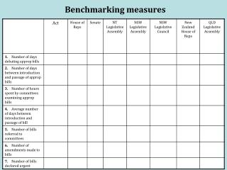 Benchmarking measures