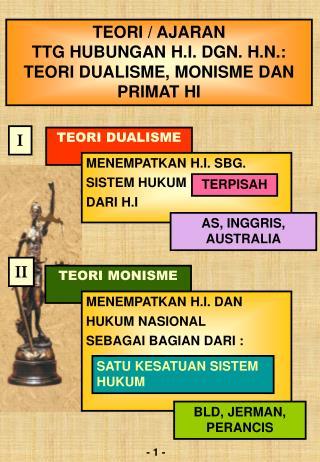 TEORI / AJARAN TTG HUBUNGAN H.I. DGN. H.N.: TEORI DUALISME, MONISME DAN PRIMAT HI