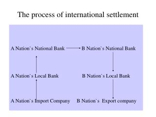 The process of international settlement