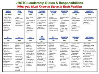 JROTC Leadership Duties  Responsibilities What you Must Know to Serve in Each Position