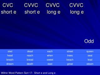 CVC CVVC CVVC CVVC    short e      short e     long e       long e