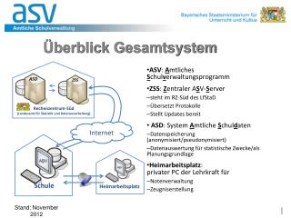 Überblick Gesamtsystem
