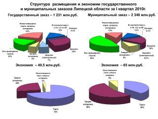 Государственный заказ – 1  231  млн.руб.