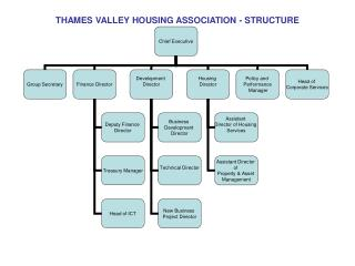 THAMES VALLEY HOUSING ASSOCIATION - STRUCTURE