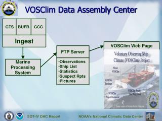 VOSClim Data Assembly Center