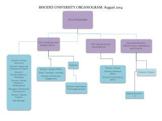 RHODES UNIVERSITY ORGANOGRAM :  August 2014