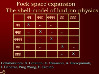 Fock space expansion The shell-model of hadron physics