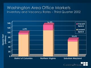 Washington Area Office Markets Inventory and Vacancy Rates   Third Quarter 2002