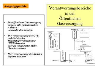 V erantwortungsbereiche  in der  Öffentlichen  Gasversorgung