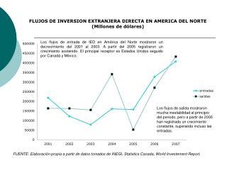 FLUJOS DE INVERSION EXTRANJERA DIRECTA  EN  AMERICA DEL  NORTE (Millones de dólares)