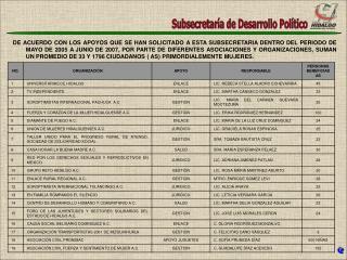 Subsecretaría de Desarrollo Político
