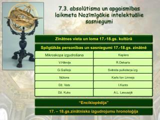 7.3. absolūtisma un apgaismības laikmeta Nozīmīgākie intelektuālie sasniegumi