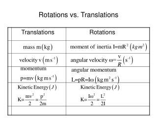 Rotations vs. Translations