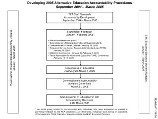 Developing 2005 Alternative Education Accountability Procedures September 2004 � March 2005