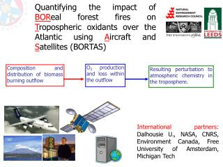 Resulting perturbation to atmospheric chemistry in the troposphere.