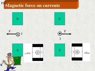 Magnetic force on currents