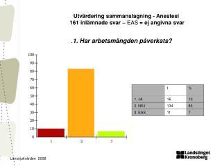 Utvärdering sammanslagning - Anestesi   161 inlämnade svar –  EAS  = ej angivna svar