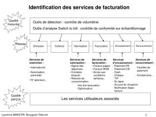 Identification des services de facturation