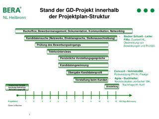 Stand der GD-Projekt innerhalb  der Projektplan-Struktur