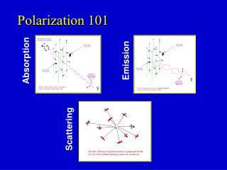 Polarization 101