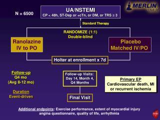 UA/NSTEMI CP < 48h, ST-Dep or +cTn, or DM, or TRS   3
