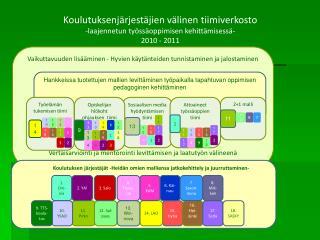 Vaikuttavuuden lisääminen - Hyvien käytänteiden tunnistaminen ja jalostaminen