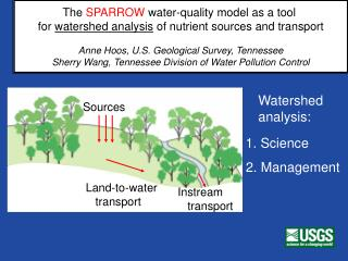 The  SPARROW  water-quality model as a tool