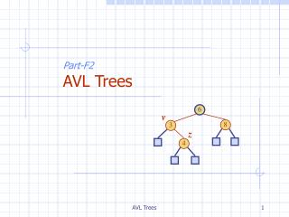 Part-F2 AVL Trees