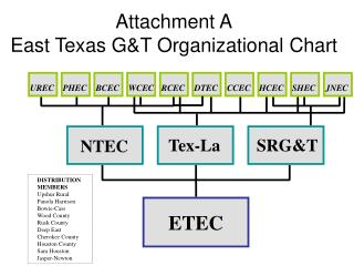 Attachment A East Texas G&T Organizational Chart