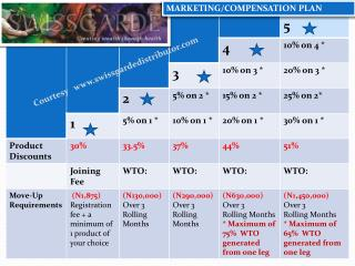 MARKETING/COMPENSATION PLAN