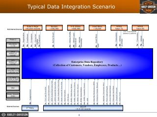 Typical Data Integration Scenario