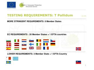 TESTING REQUIREMENTS: T Pallidum         (n=25)